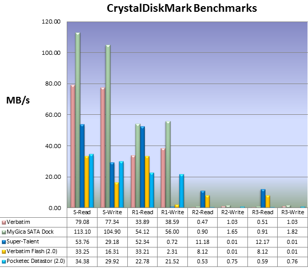 CrystalDiskMark Benchmark results