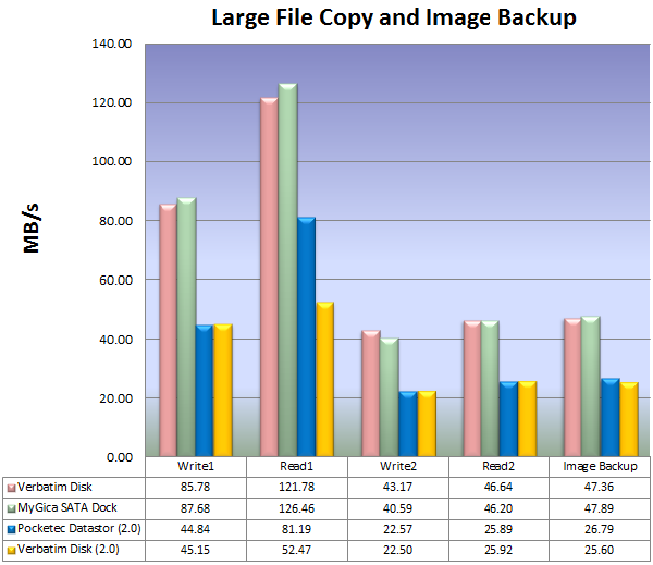 Large File Copy and Image Backup Results