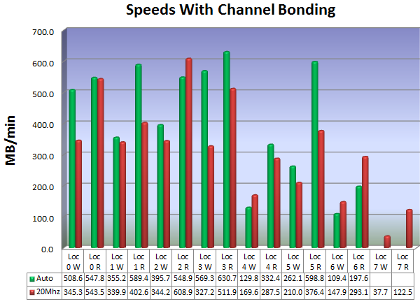 Figure 8 Channel Bonding